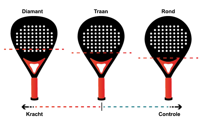 Soorten vormen van padel rackets
